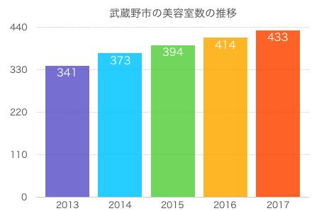 武蔵野市の美容室数の推移のグラフ