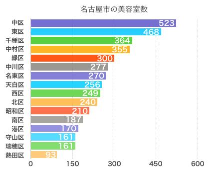名古屋市の美容室数グラフ