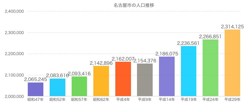 名古屋市の人口推移グラフ