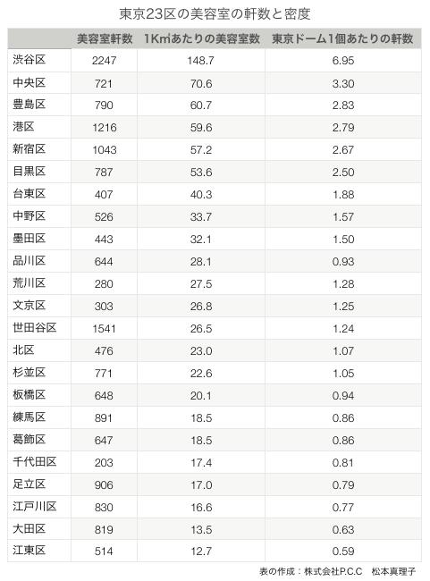 東京23区の美容室の軒数と密度の表