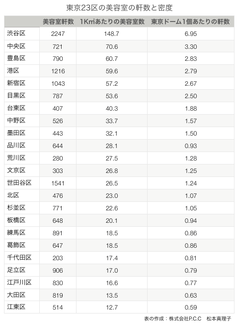東京23区の美容室の数と密度の表