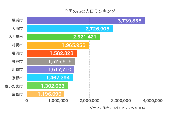 全国の市の人口ランキング